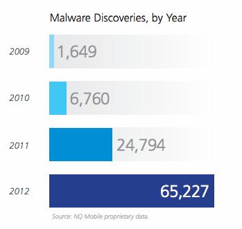 Malware em dispositivos móveis cresceu 163% em 2012, infectando em torno 32.8 milhões de dispositivos Android