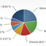 Internet Explorer 10 duplica o seu Mercado de Compartilhamento para Desktop